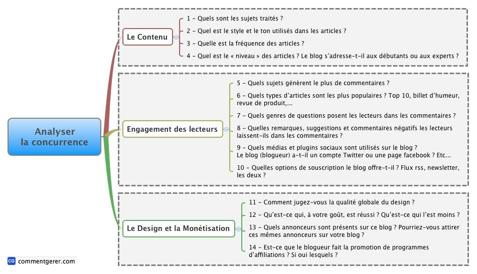 Etudiez un blog concurrent en 14 questions